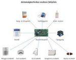 Orbit B-hyve 94995 smart öntözésvezérlő Bluetooth , Wi-Fi